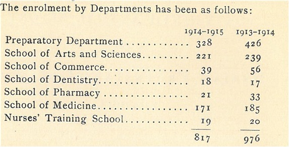 enrollment statistic by departments,  1913/14-1914/15